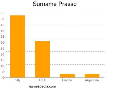 Surname Prasso