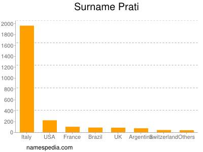 Surname Prati