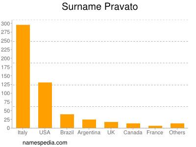 Surname Pravato