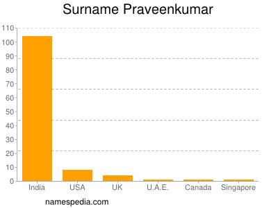 nom Praveenkumar