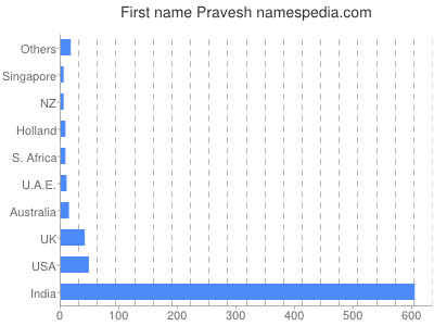 Given name Pravesh