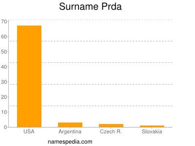 Surname Prda