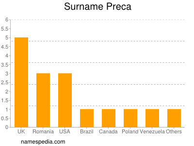 Surname Preca