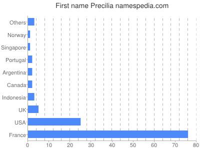 Given name Precilia