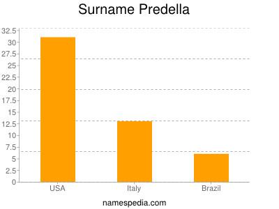Surname Predella