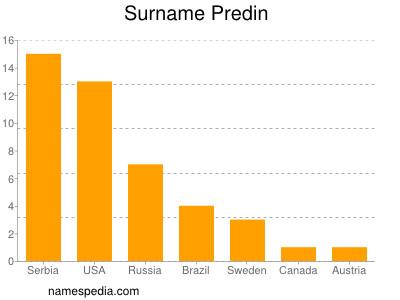 Surname Predin