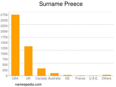 Surname Preece