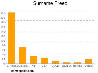 Surname Preez