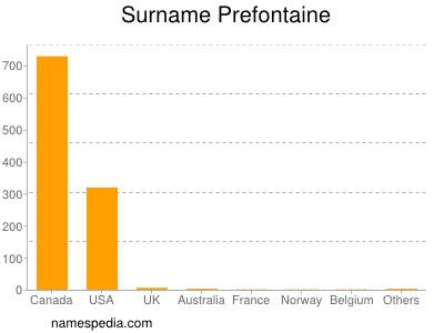 Surname Prefontaine