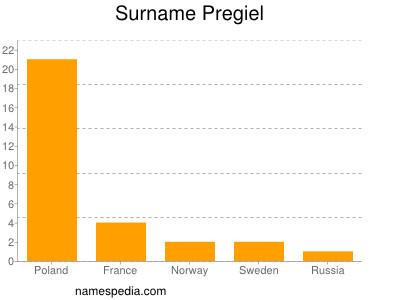 Surname Pregiel