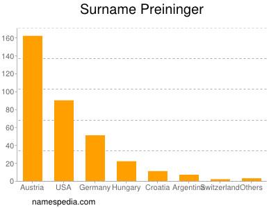 Surname Preininger