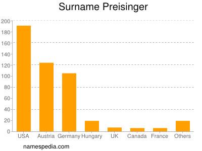 Surname Preisinger