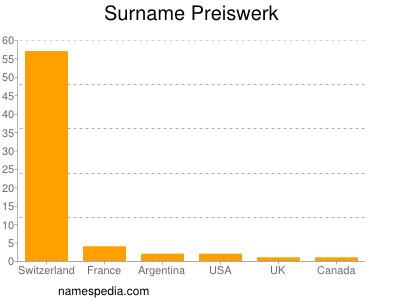 Surname Preiswerk