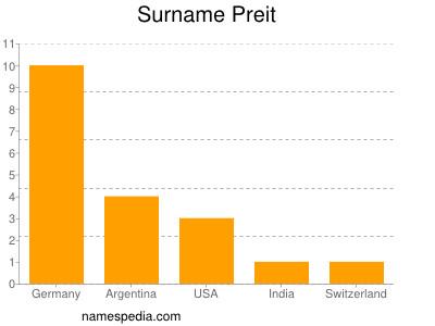 Surname Preit