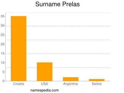Surname Prelas