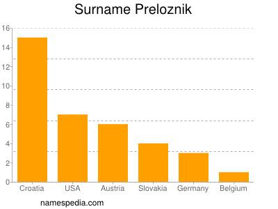 Surname Preloznik
