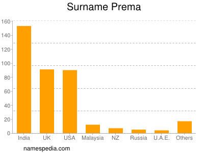 Surname Prema