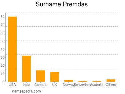 Surname Premdas