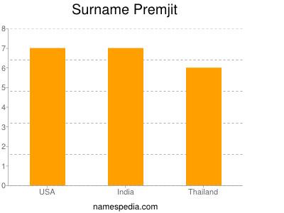 Surname Premjit