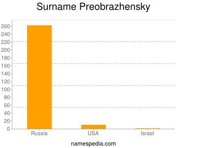Surname Preobrazhensky