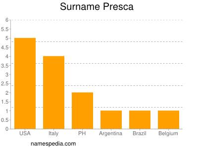 Surname Presca