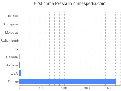 Given name Prescillia