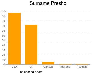 Surname Presho