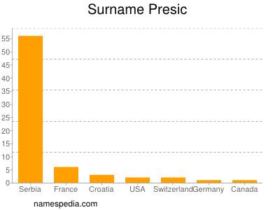 Surname Presic