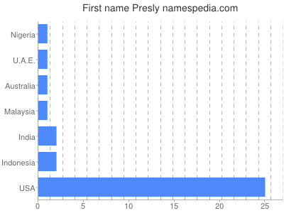 Given name Presly