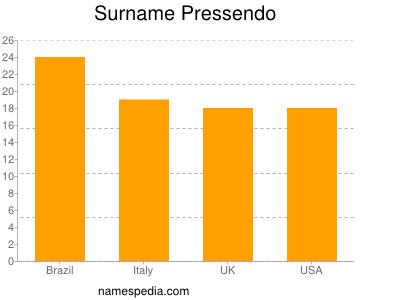 Surname Pressendo