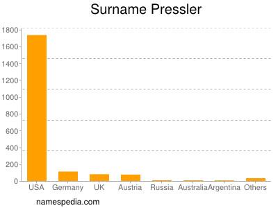 Surname Pressler