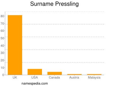 Surname Pressling