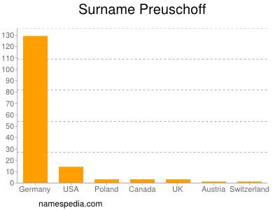 Surname Preuschoff