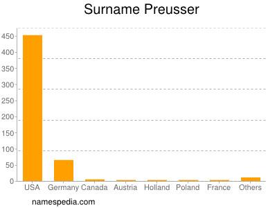 Surname Preusser