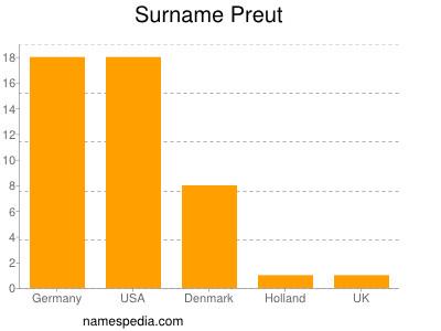 nom Preut
