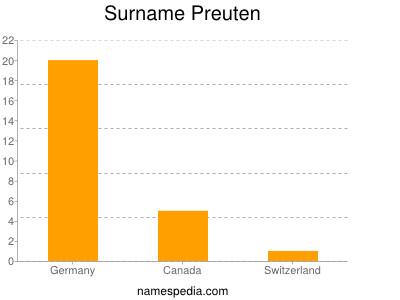 Surname Preuten