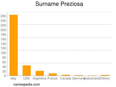 Surname Preziosa