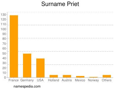 Surname Priet