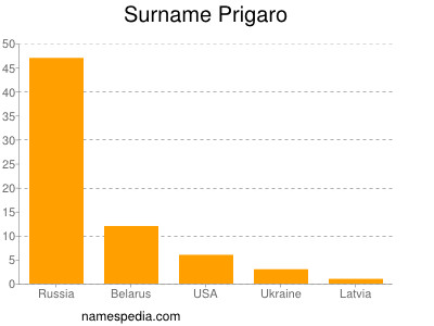 Surname Prigaro