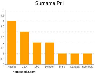 Surname Prii