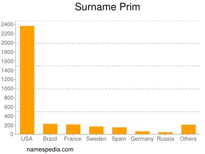 Surname Prim