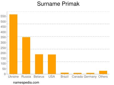 Surname Primak