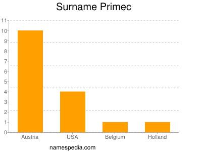 Surname Primec