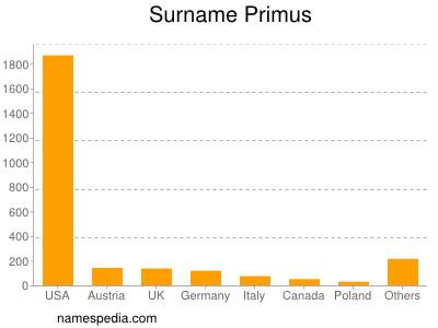 Surname Primus