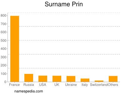 Surname Prin