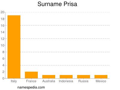 Familiennamen Prisa