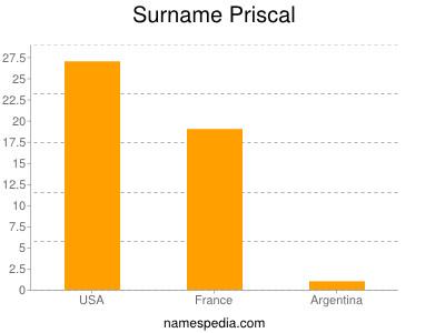 Surname Priscal