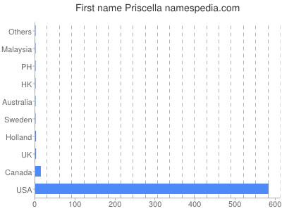 Given name Priscella