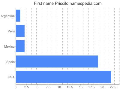 Given name Priscilo