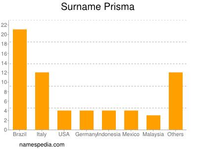 Surname Prisma